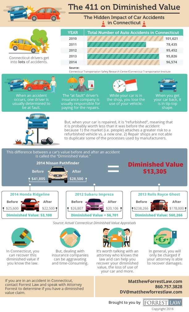 Diminished Value infographic Matthew Forrest Law