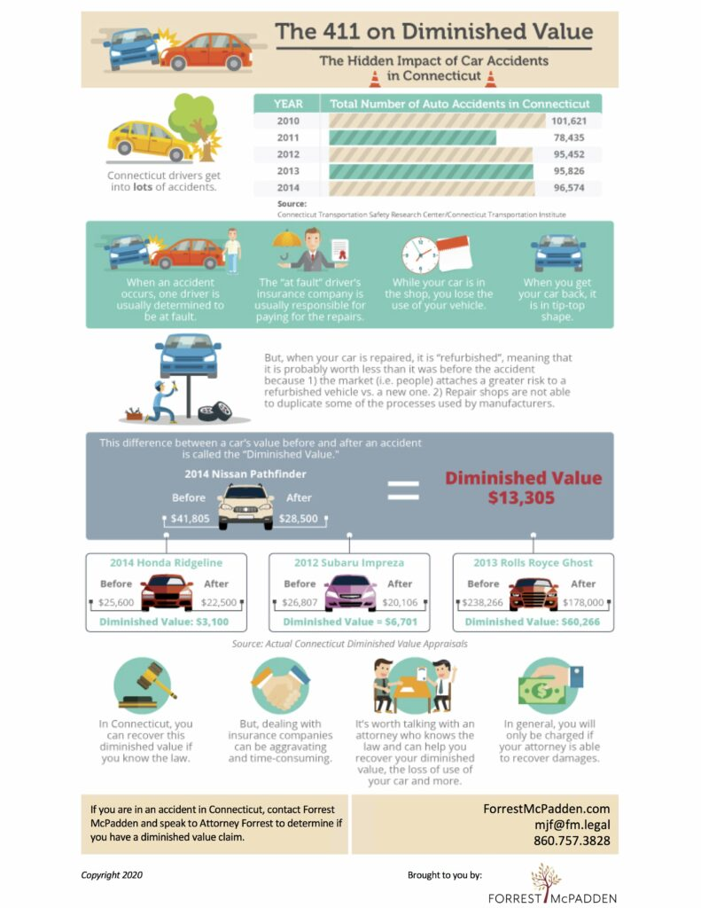 Diminished Value Infographic from Forrest Mcpadden
